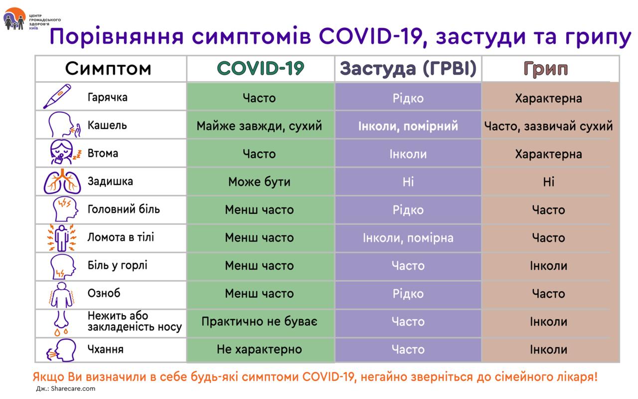 Порівняння симптомів COVID-19, застуди та грипу